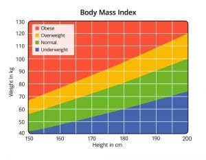 BMI Calculator - Am I Overweight