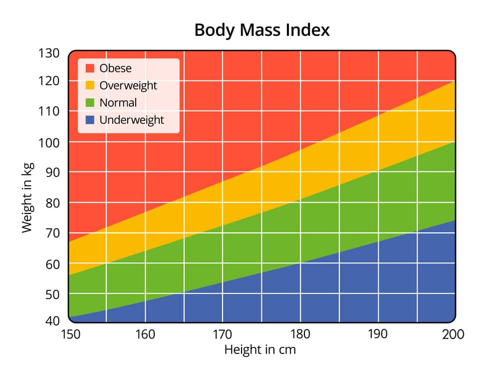 bmi body mass index Find out if your body mass index (bmi) puts you at risk.